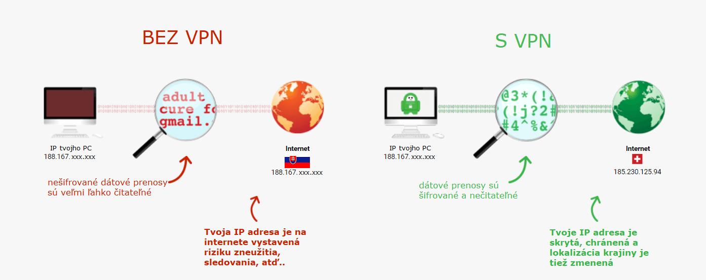 Názorná ukážka vplyvu a využitia VPN v praxi