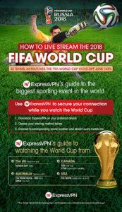 Ako sledovať MS vo futbale online bez akýchkoľvek obmedzení a z ktorejkoľvek krajiny